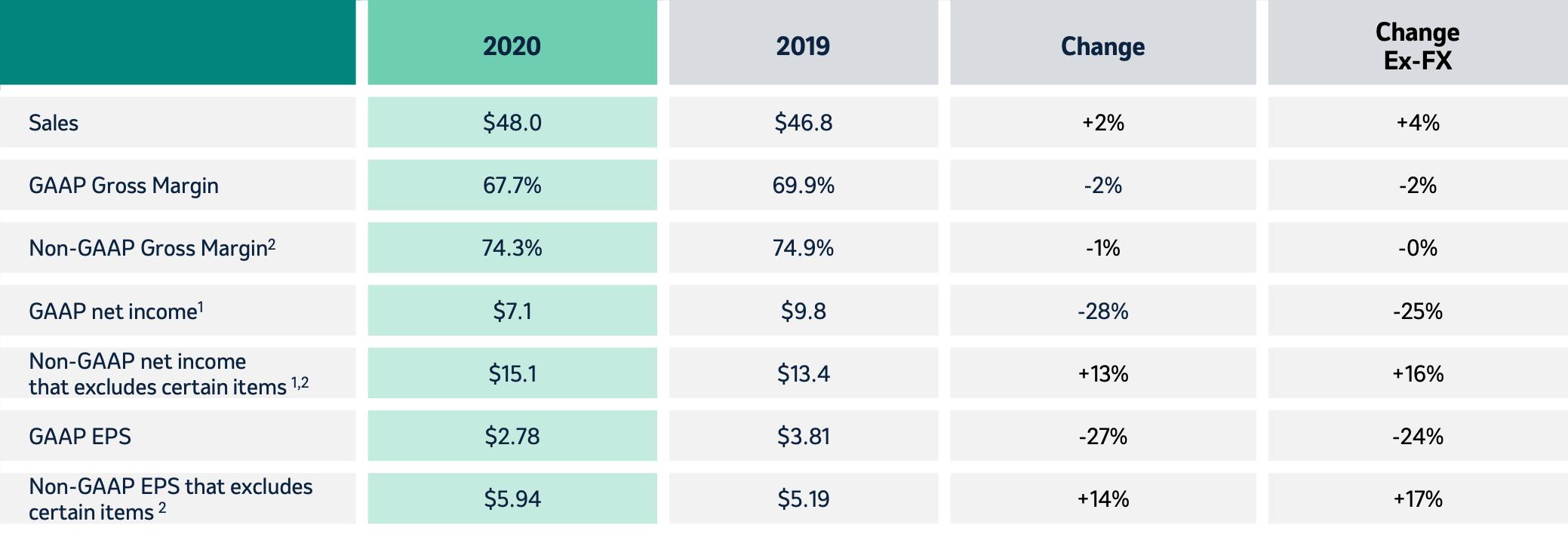 Результаты компании за год в миллиардах долларов, кроме прибыли на акцию. Источник: презентация компании, слайд13