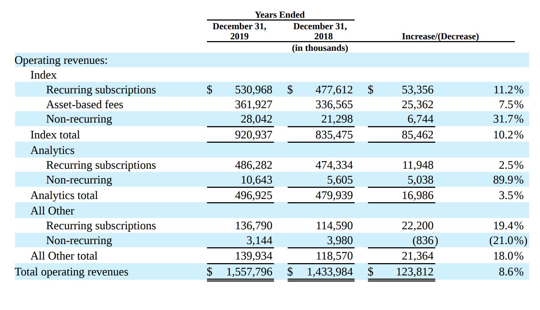 Выручка компании по направлениям бизнеса в тысячах долларов. Источник: годовой отчет компании, стр.40(42)