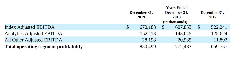 Скорректированная EBITDA компании в разных сегментах в тысячах долларов. Источник: годовой отчет компании, стр.F-34(112)