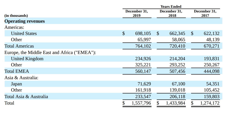 Выручка компании по странам и регионам в тысячах долларов. Источник: годовой отчет компании, стр.F-35(113)