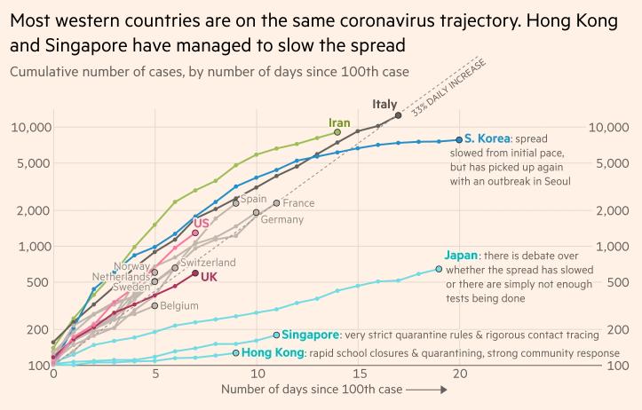 Распространение коронавируса в разных странах. Оси слева и справа — число зараженных, ось снизу — число дней после появления сотого зараженного. Данные на 12 марта. Источник: Financial Times