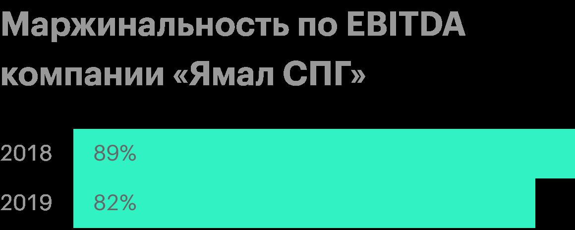 Источник: отчеты «Новатэка» за 2018 и 2019годы