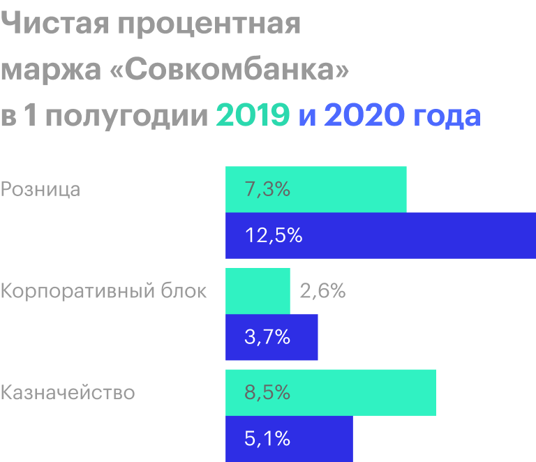 Источник: финансовые отчеты «Совкомбанка»
