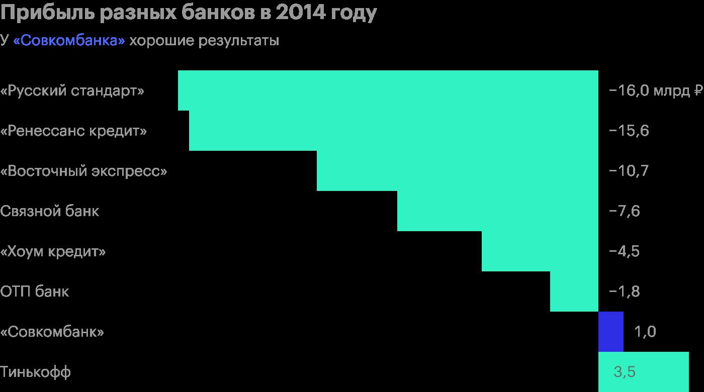 Источник: финансовая отчетность банков по МСФО за 2014год