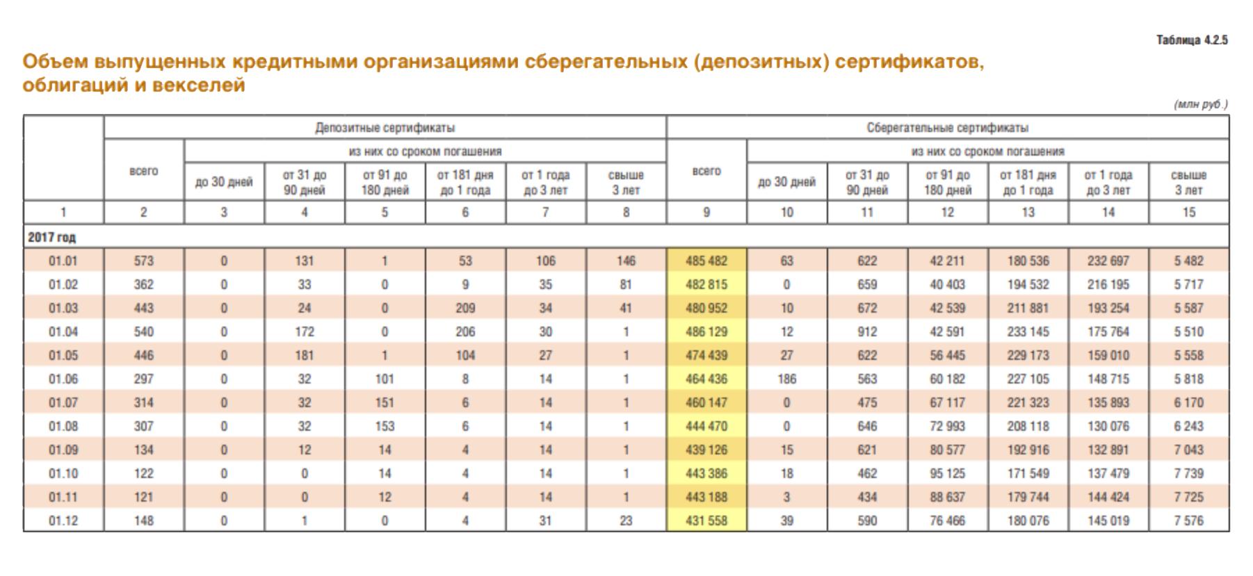 Поданным изстатистического бюллетеня Банка России №1 за2018год, в2017году люди купили сберегательных сертификатов на5,536трлн рублей