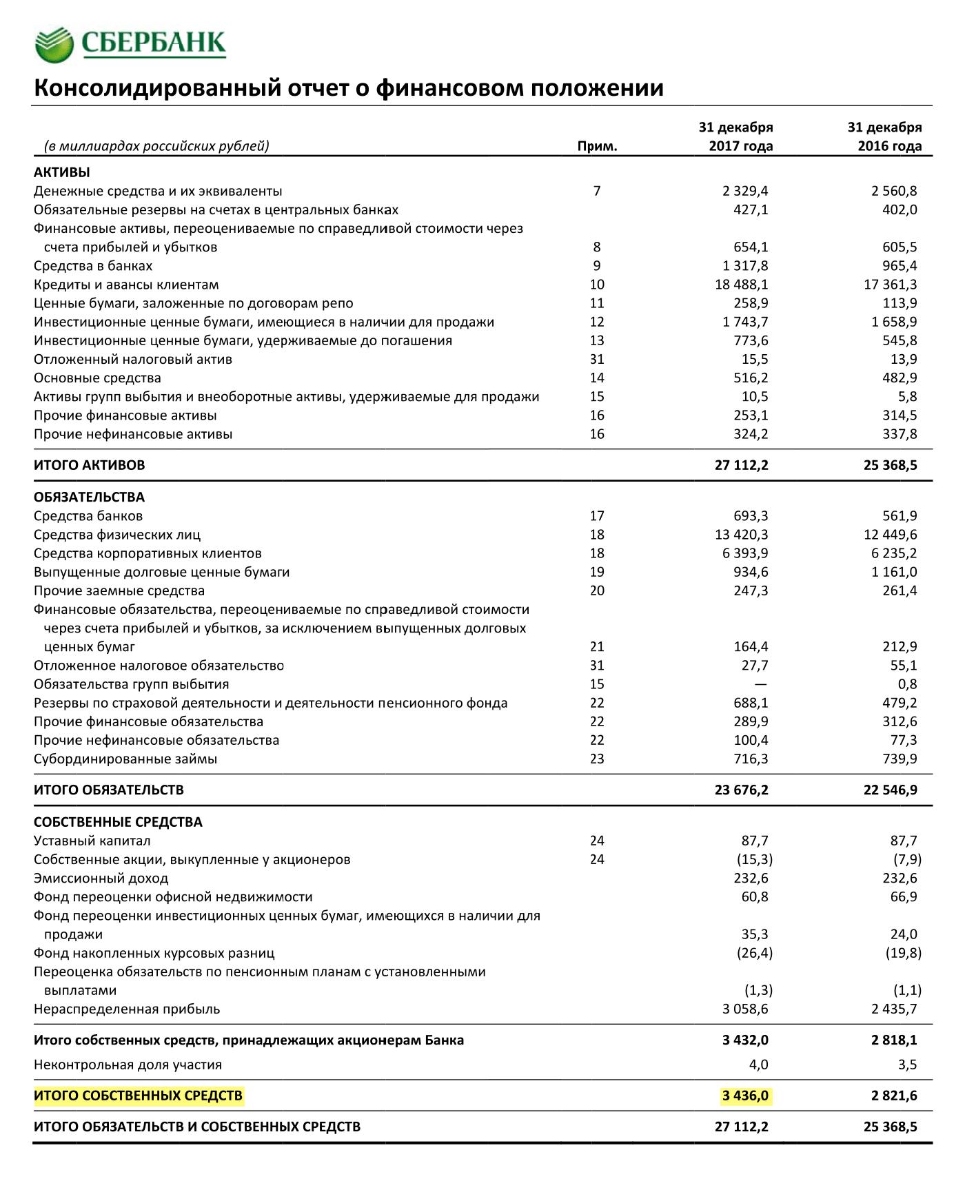 Страница 11 отчета Сбербанка по итогам 2017 года