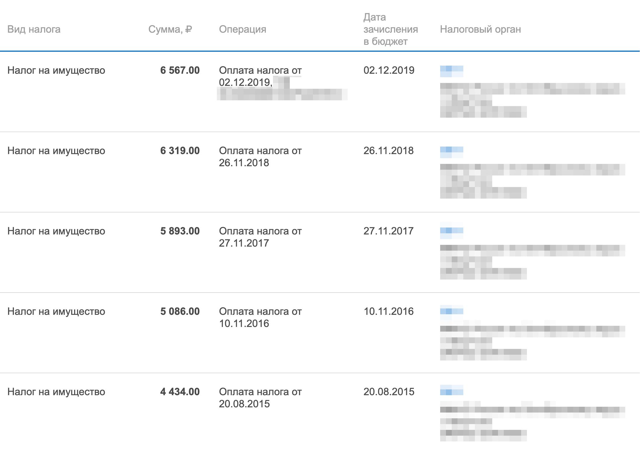 В личном кабинете налогоплательщика можно посмотреть, сколько я платил за квартиру в 2014—2018 годах: в среднем от 4500<span class=ruble>Р</span> до 6600<span class=ruble>Р</span>