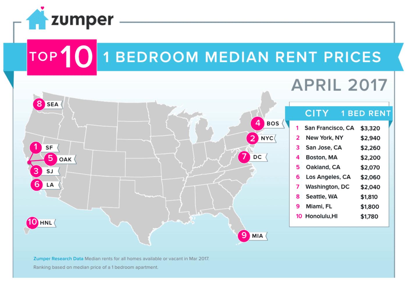 Средние цены на аренду квартиры с одной спальней в США по данным Zumper.com. Сан-Франциско на первом месте