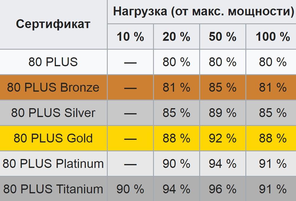 Допустим, блок на 100ватт нагружен на 100%. Если у него сертификат 80 Plus Gold, он будет потреблять из сети 112 ватт, где 12 ватт используются им дляпрогрева. Чем выше КПД, тем меньше перегрев и тем тише система охлаждения. Источник: Википедия