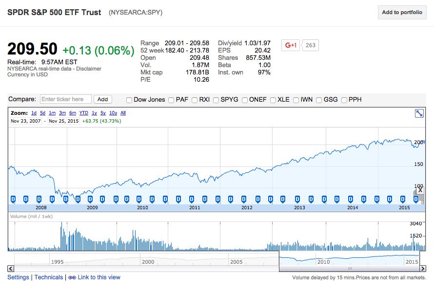 Это график котировок биржевого индекса S&P 500. Индекс показывает среднее арифметическое значение цены по 500 самым крупным американским компаниям. Это большой сегмент, который отражает общее состояние экономики. График показывает изменения с ноября 2007 года. На нем видно резкое падение индекса в 2008-м, в момент кризиса. Потом были периоды роста и падения, но в целом с ноября 2007-го индекс вырос на 44%