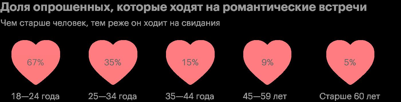 Источник: ВЦИОМ