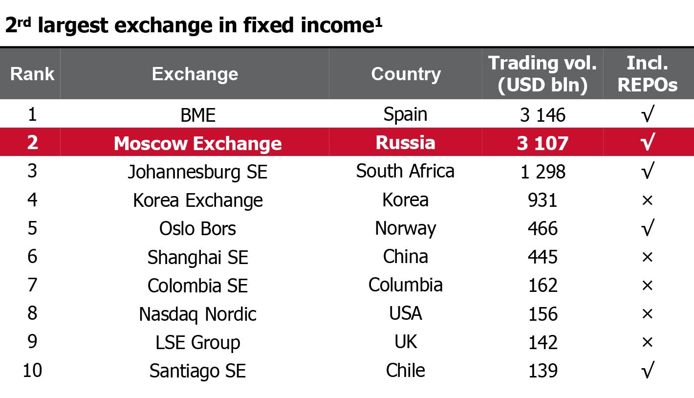 По статистике Московской биржи за первую половину 2019года, она занимает второе место в мире по торговле инструментами с фиксированным доходом. А по торговле акциями — всего лишь 26-е