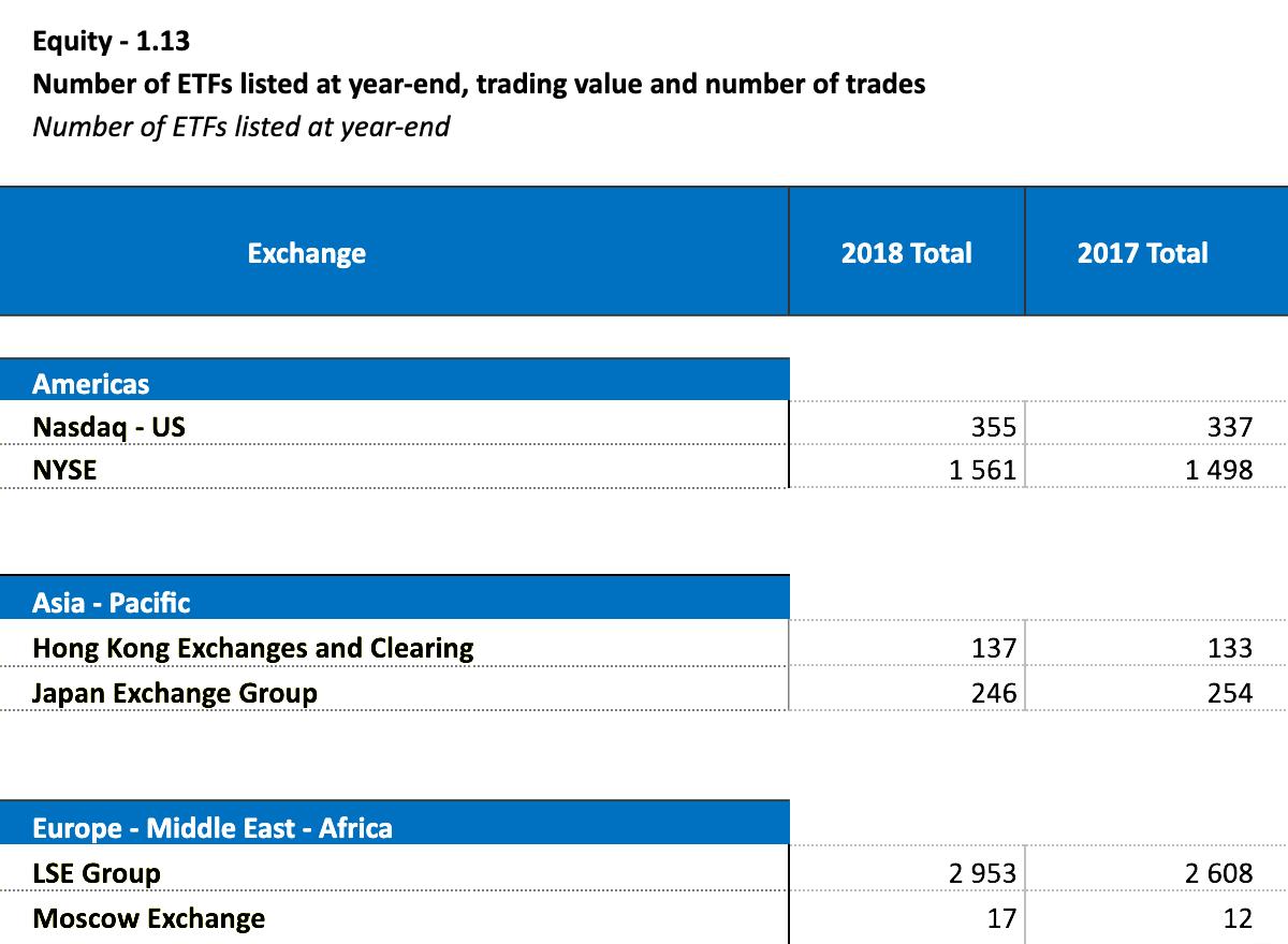 На Лондонской фондовой бирже ETF в разы больше, чем на других биржах