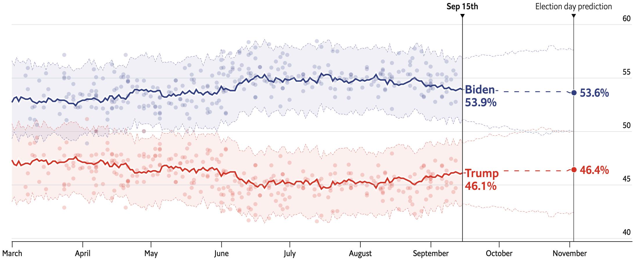 Предсказание шансов на победу разных кандидатов в США. Синий — Байден, красный — Трамп. В процентах от голосов избирателей. Источник: TheEconomist