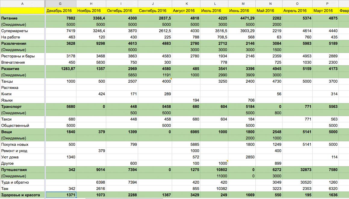 Гугл-таблица, в которую я записываю расходы. Данные подлинные