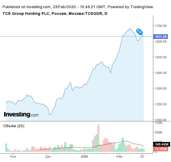 Дневной линейный график депозитарных расписок Тинькофф. Две буквы«P» в верхней части графика — это свечные модели, которые показывает «Инвестинг-ком». Вертикальные черточки в нижней части графика — это объемы торгов. Чем выше столбик, тем больше инвесторы и трейдеры покупали и продавали в этот период. Черная линия — скользящее среднее значение объема за 20 дней