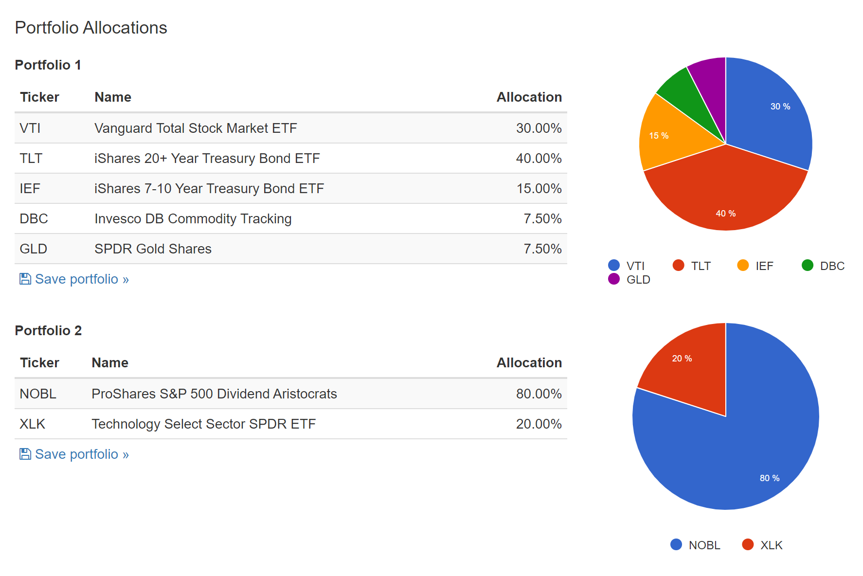 Распределение активов попортфелям