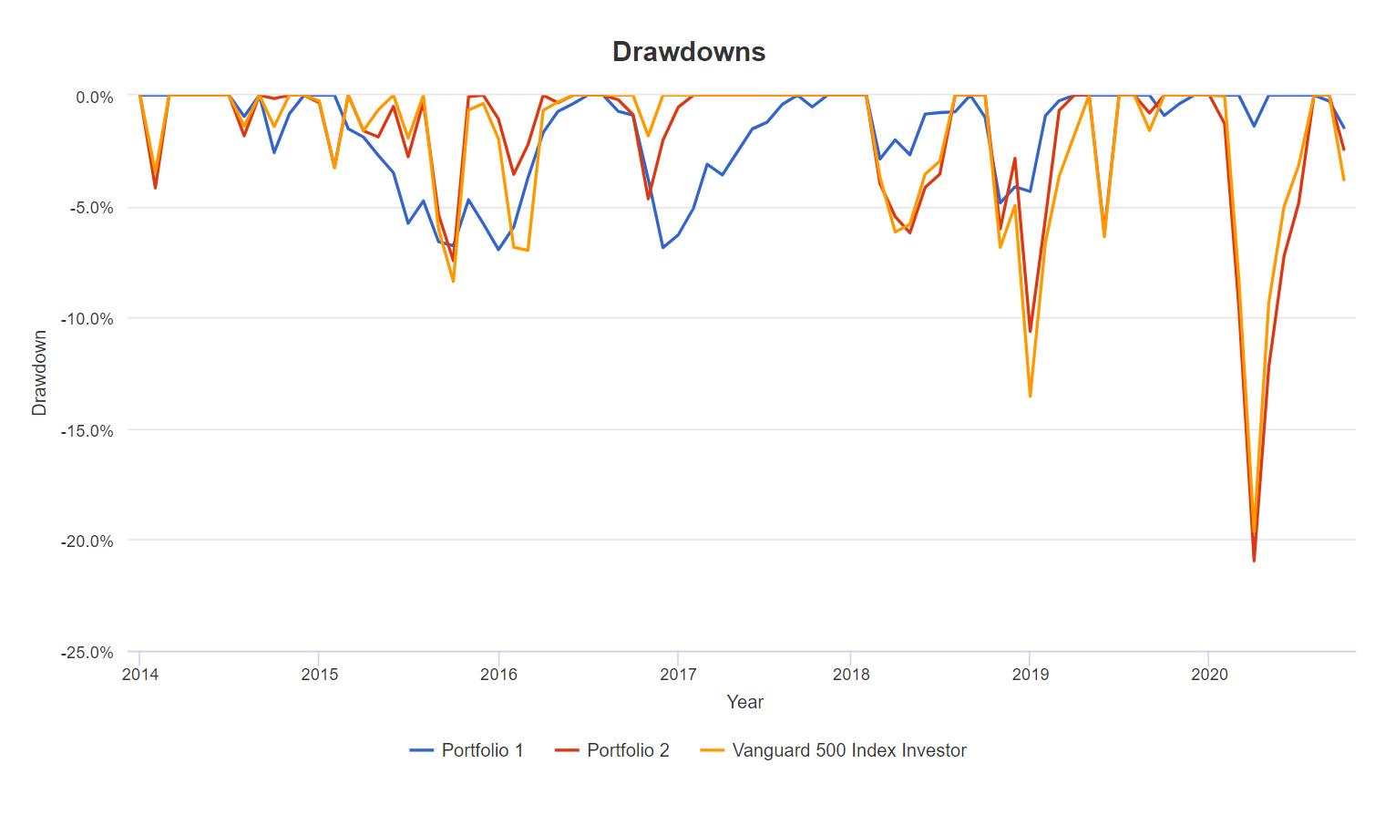 Вкладка Drawdowns, история просадок портфелей