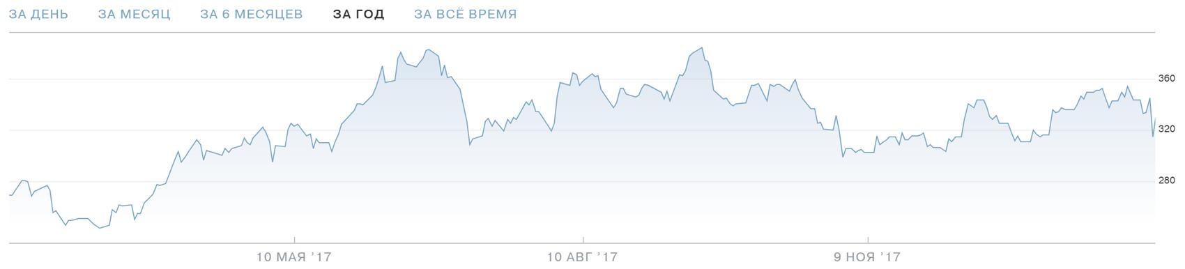 Цена акций «Теслы». График — Тинькофф-инвестиции