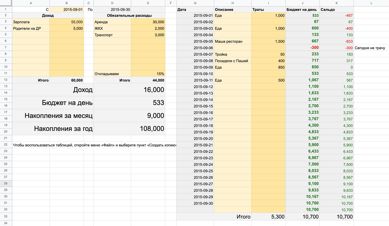 Так выглядит таблица для ведения бюджета