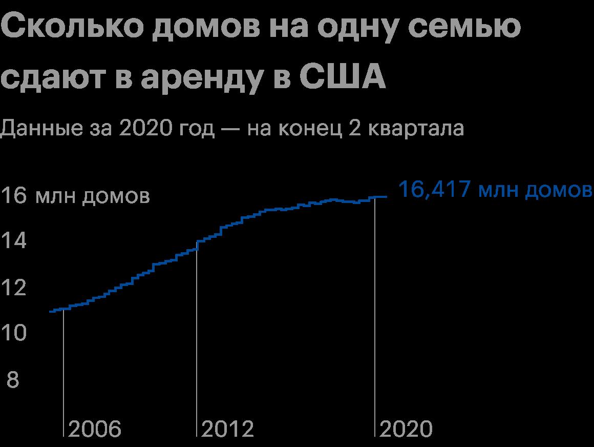 Все данные по годам на конец 4 квартала, данные за 2020год — на конец 2 квартала. Источник: WallStreetJournal
