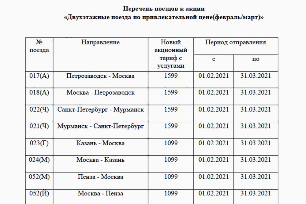 В феврале — марте купить билет на верхнюю полку в купе с услугами тоже можно по акции. Билет из Петербурга в Мурманск стоит на 1000<span class=ruble>Р</span> дешевле, чем в апреле. Источник: Rzd.ru