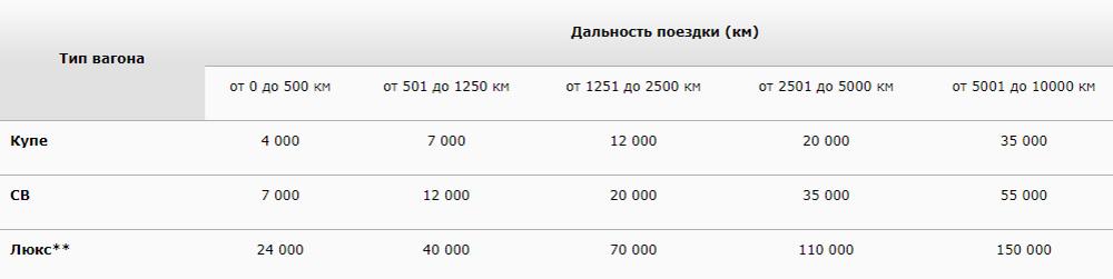Стоимость премиального билета зависит от расстояния и типа вагона