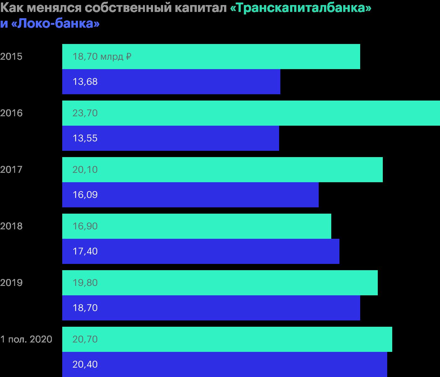 Источник: финансовые отчеты «Локо-банка» и «Транскапиталбанка» по МСФО