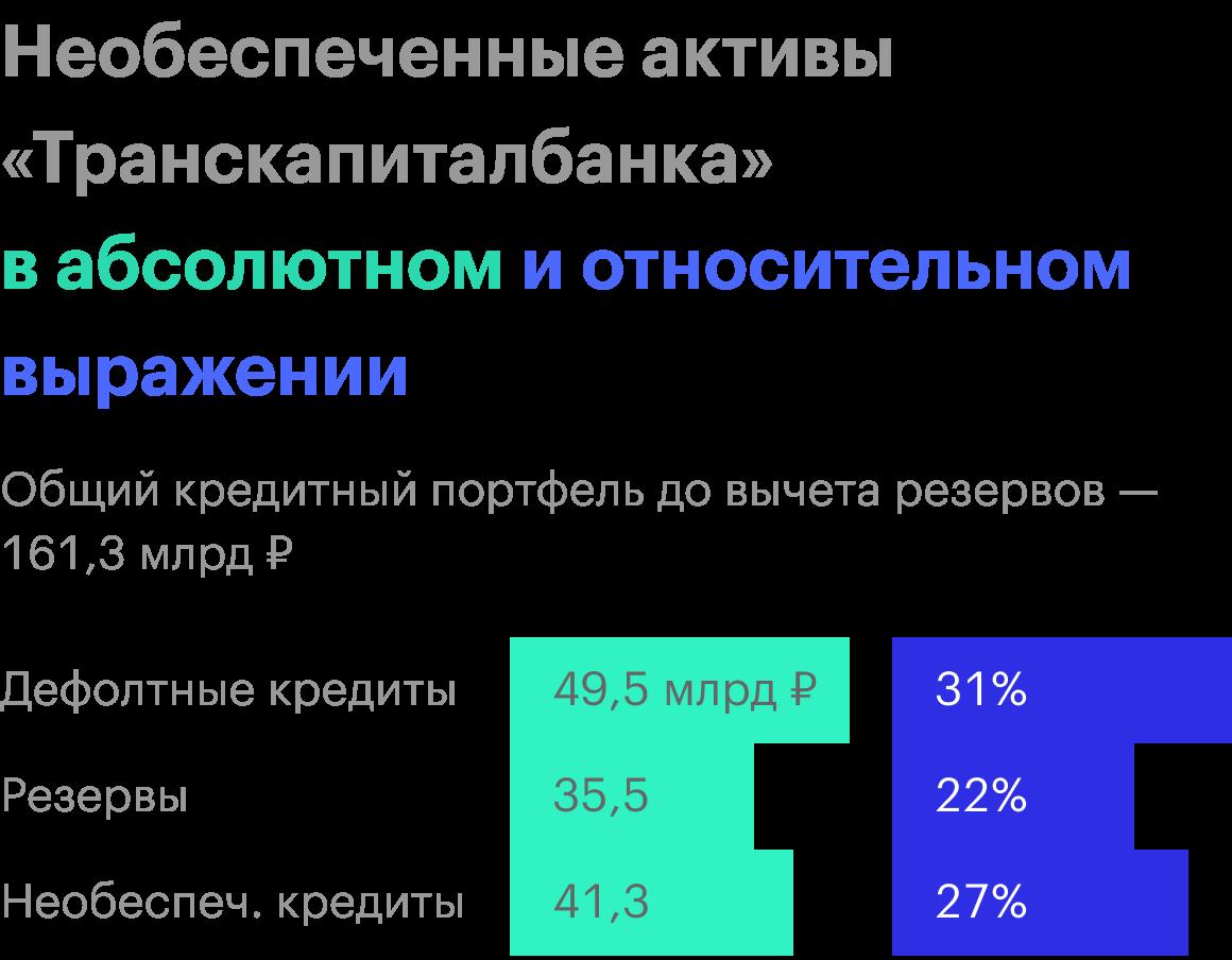 Источник: финансовые отчеты банка по МСФО
