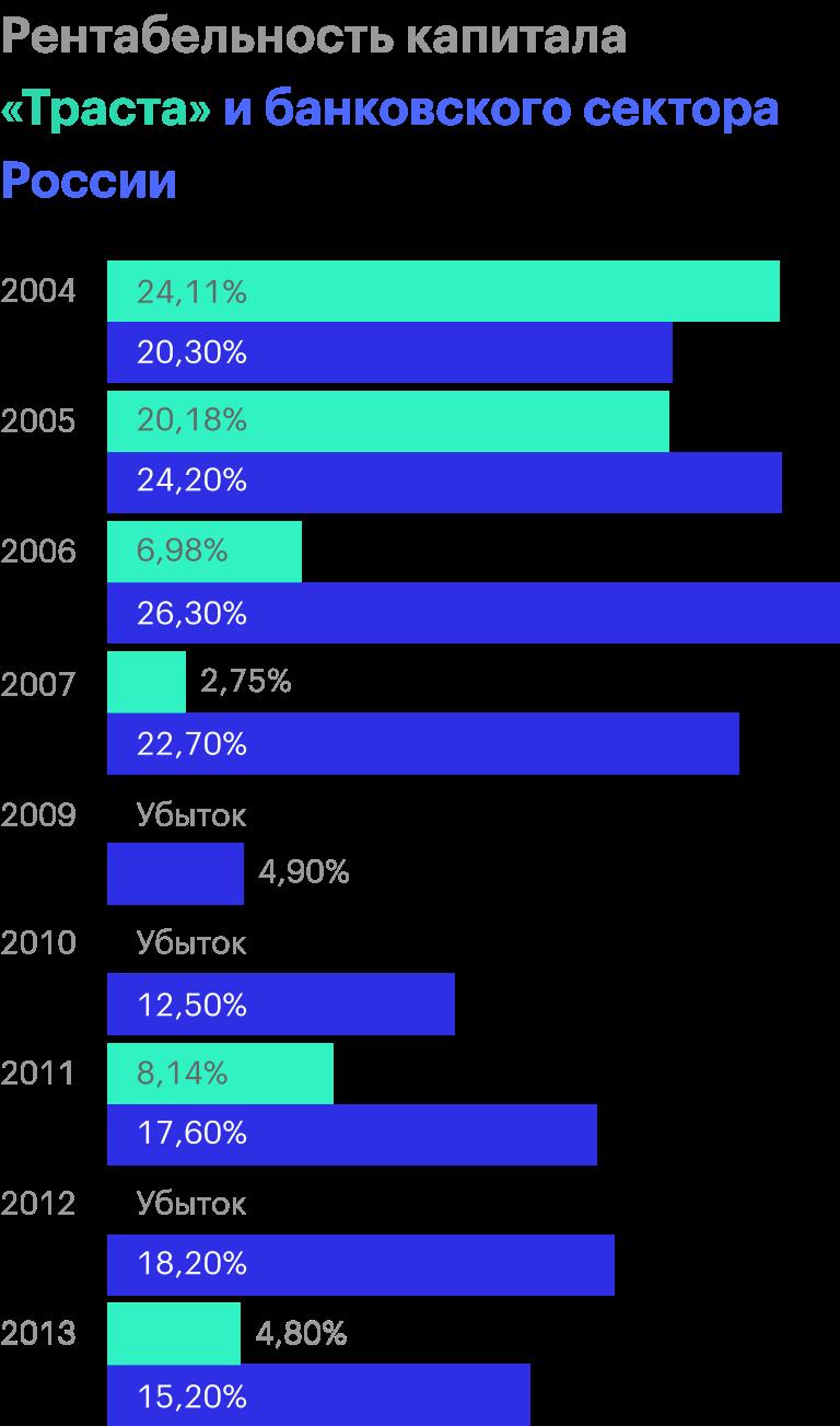 Источник: финансовые отчеты «Траста», данные ЦБ