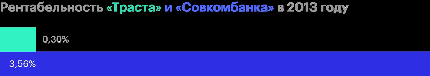 Источник: годовой отчет «Траста» и «Совкомбанка»