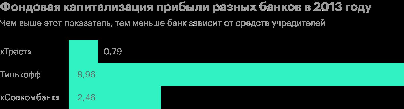 Источник: годовой отчет «Траста», «Совкомбанка» и Тинькофф