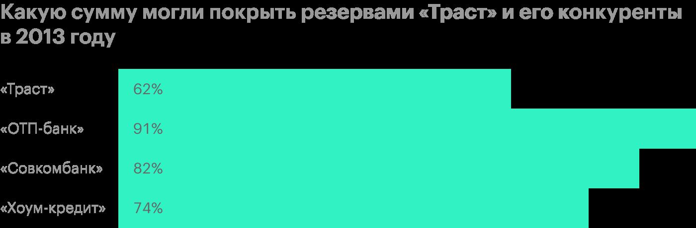 Источник: годовой отчет «Траста», «ОТП-банка», «Совкомбанка» и «Хоум-кредита»