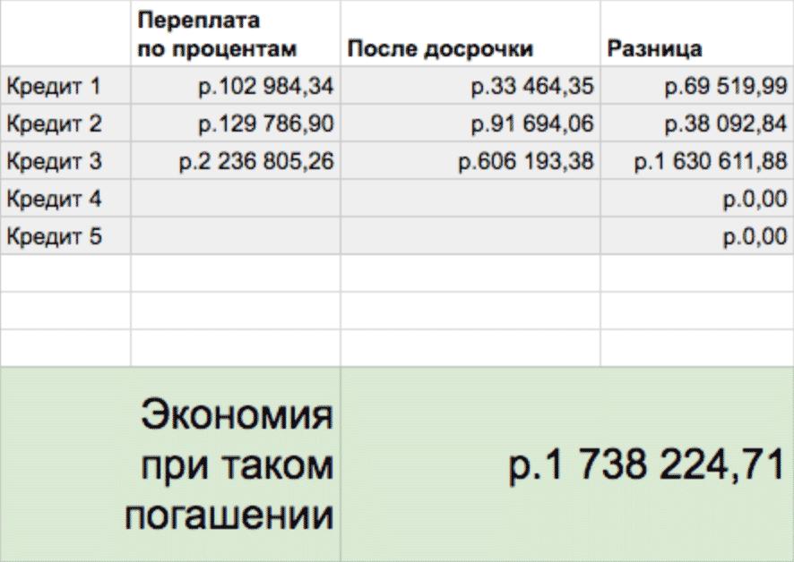 Переплата по каждому из кредитов до и после досрочного погашения, общая экономия