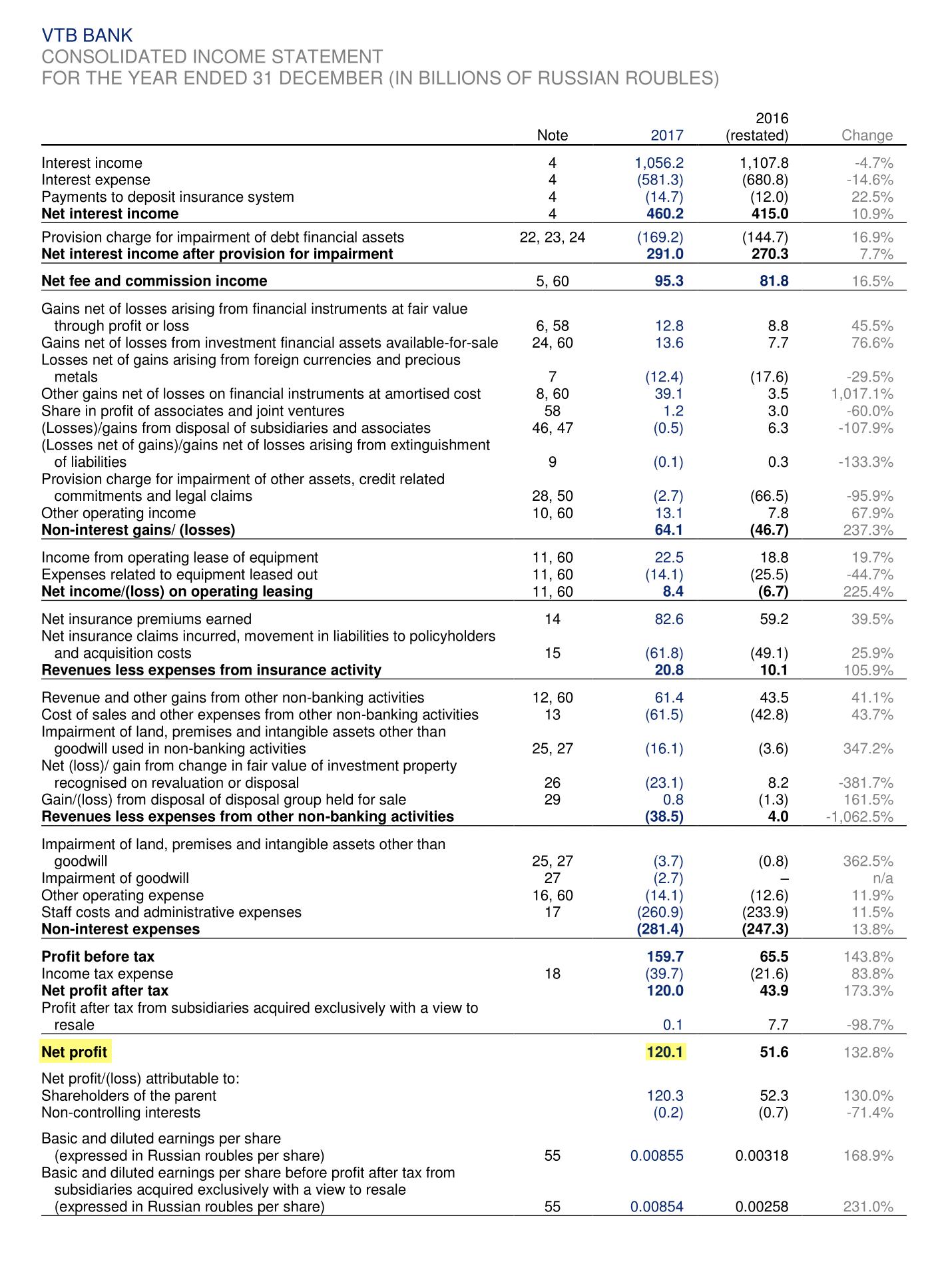 Страница 11 отчета ВТБ по итогам 2017 года