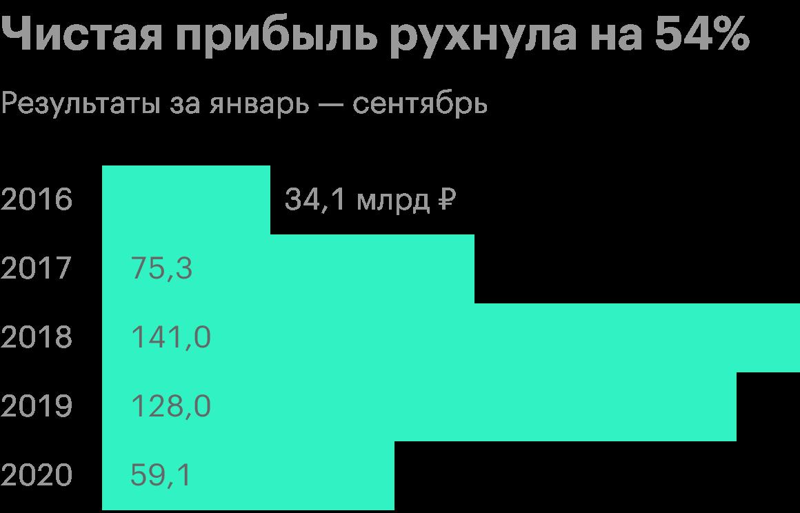 Источник: финансовая отчетность ВТБ