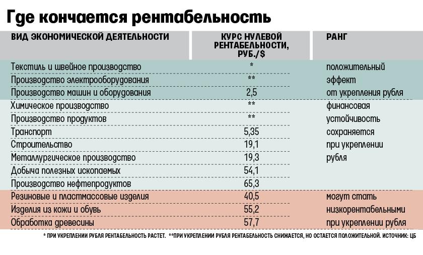 Влияние курса рубля нарентабельность компаний изразных отраслей. Источник: «Ведомости»