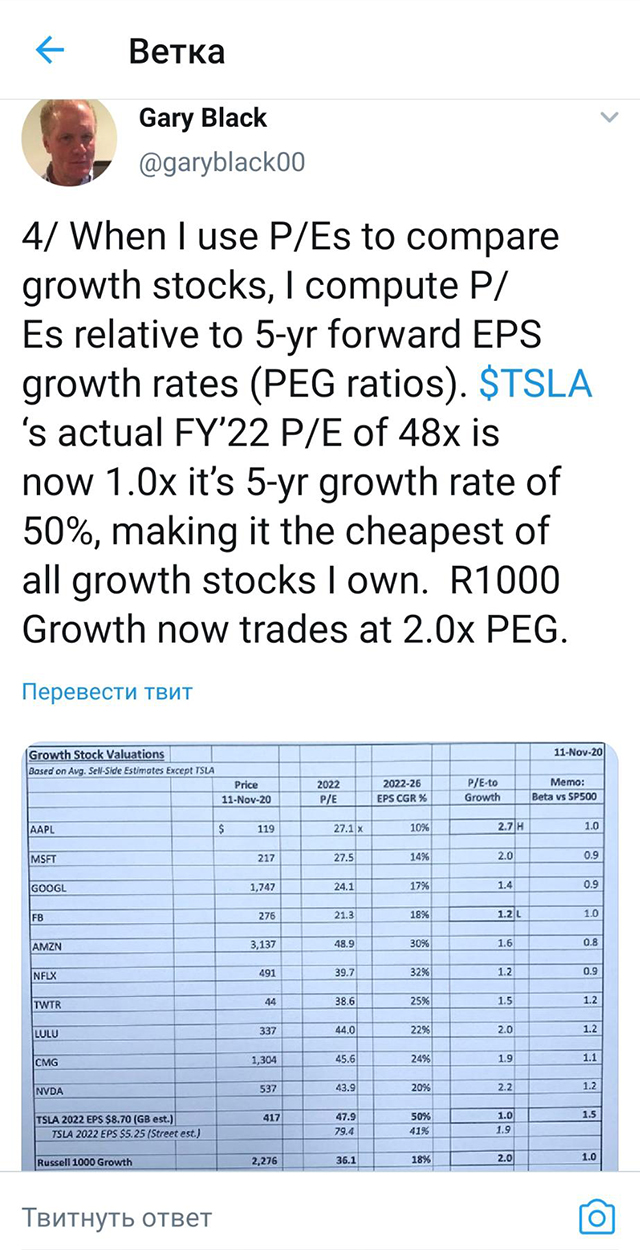 Гари Блэк, директор по информационным технологиям подразделения акций Goldman Sachs, объясняет в своем твиттере, что длякомпаний роста следует использовать мультипликаторPEG, а не P/E. На11.11.2020 этот показатель у Tesla был ниже, чем у других растущих компаний
