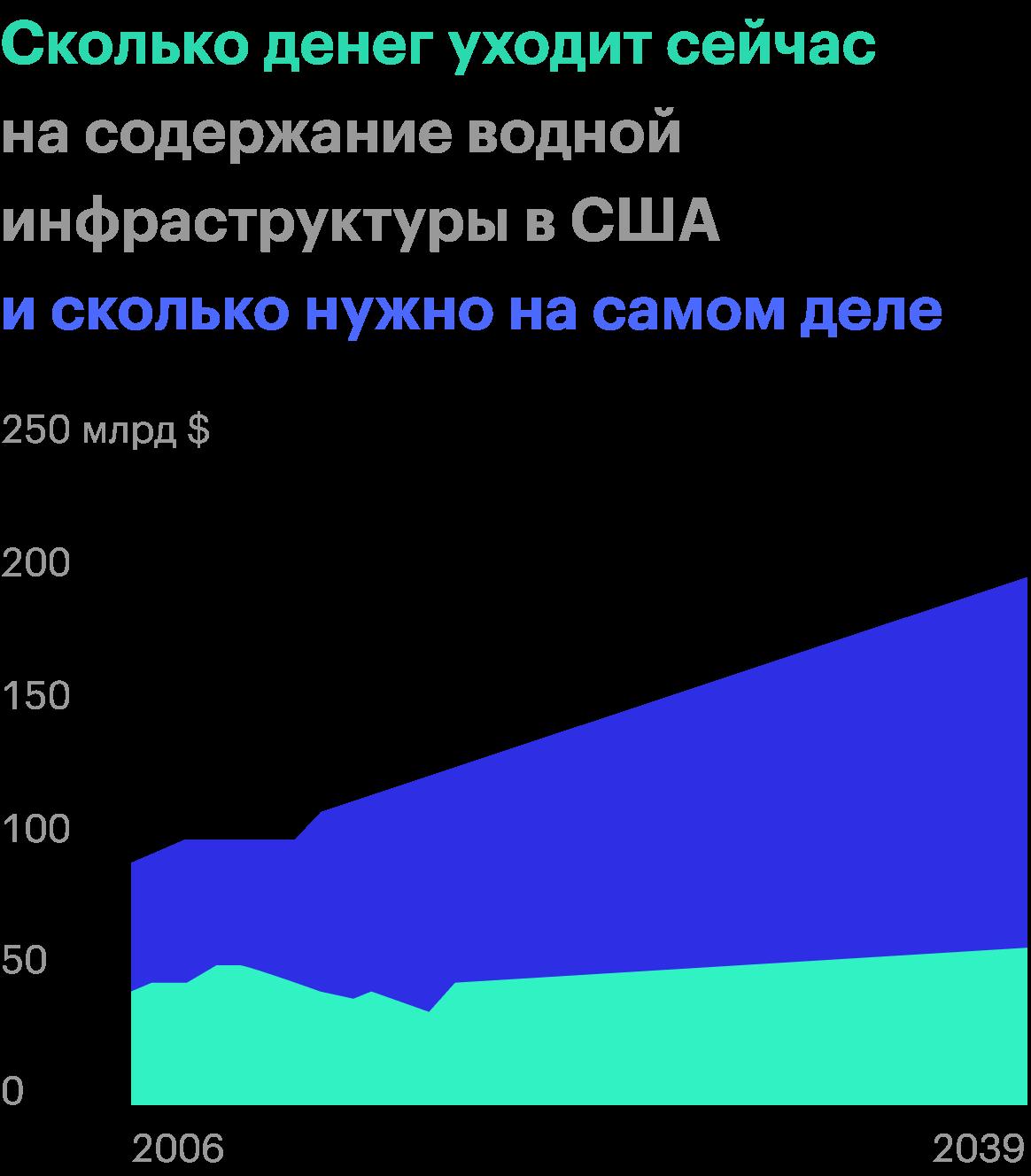 Источник: доклад US Water Alliance, стр.13(15)