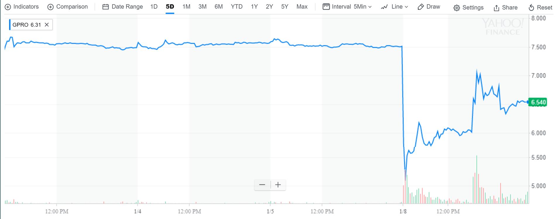 График — «Яху-финансы»