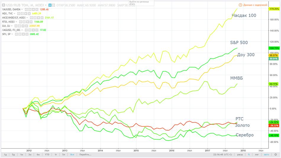 График сделан по данным {Tradingview.com}(http://tradingview.com/chart/)