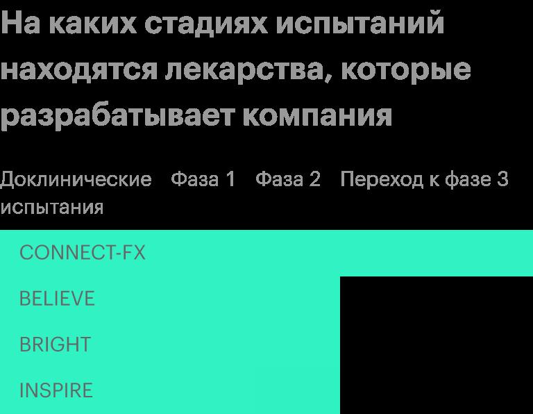 Источник: презентация компании, слайд 4