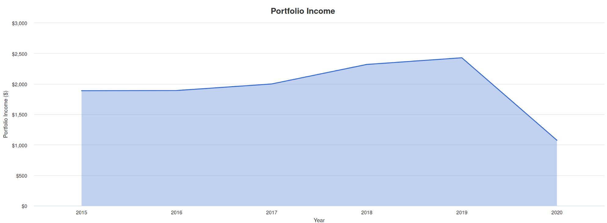 График выплаты дивидендов для всесезонного портфеля Рэя Далио на 100 000$