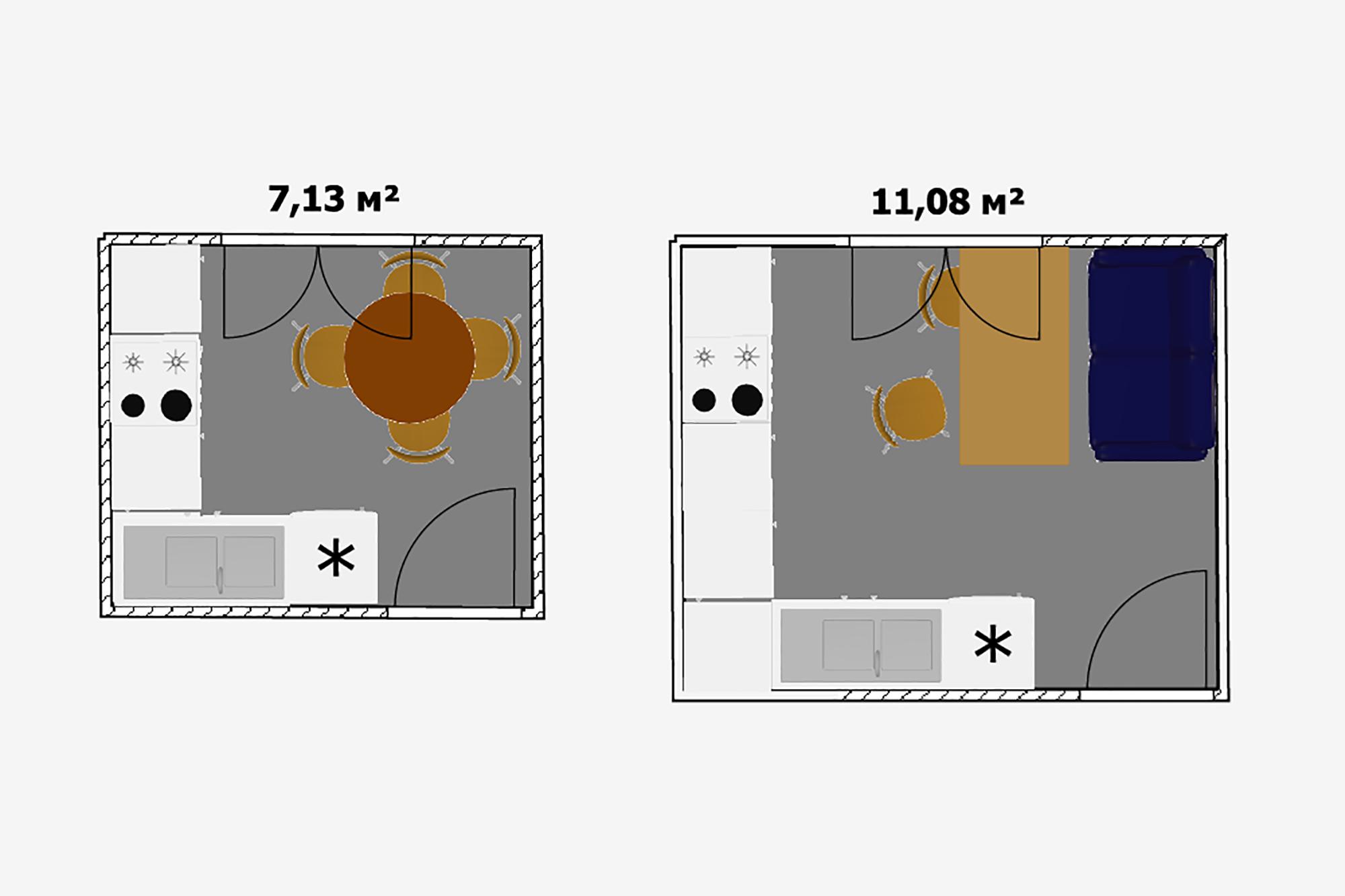 Если накухне планируется только готовить иесть, причем без семейных застолий, тотеоретически для этого достаточно 7м². Изэтого иисходили проектировщики хрущевок. Кухня площадью более 10м²вместит больше мебели, например остров или диванчик. Тогда она даже сможет выполнять функцию гостиной внебольшой квартире