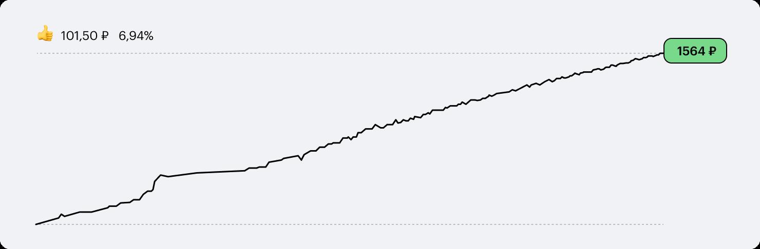 Вот так растет цена акций FXMM за последний год. Все спокойно и стабильно, но и доходность на уровне банковского вклада