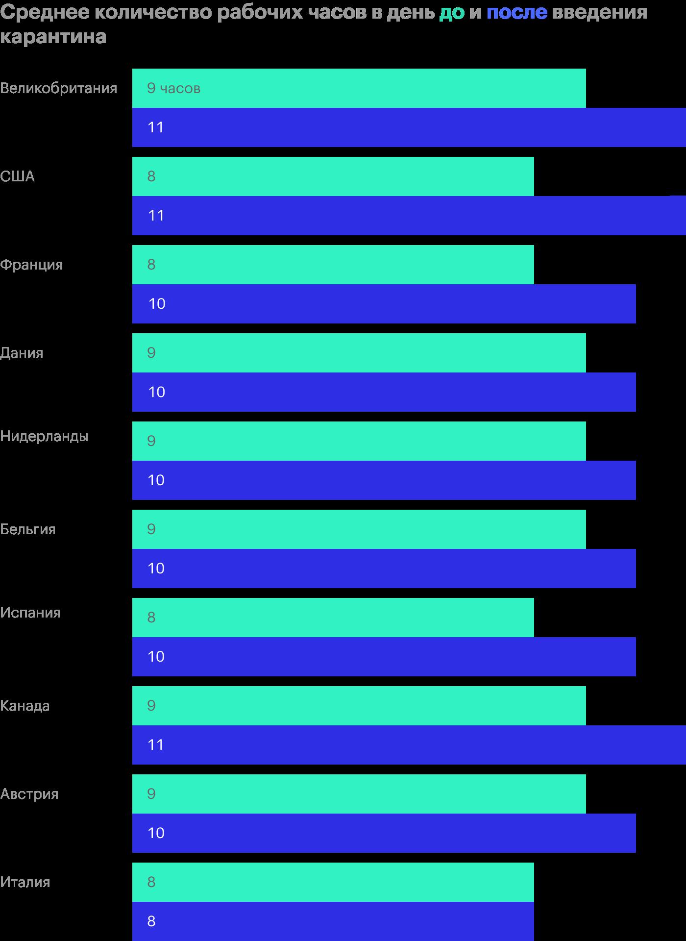 Среднее количество рабочих часов в день в разных странах до и после введения карантина: оранжевый — рабочая неделя до 11 марта, серый — рабочая неделя после 11 марта. Источник:Bloomberg