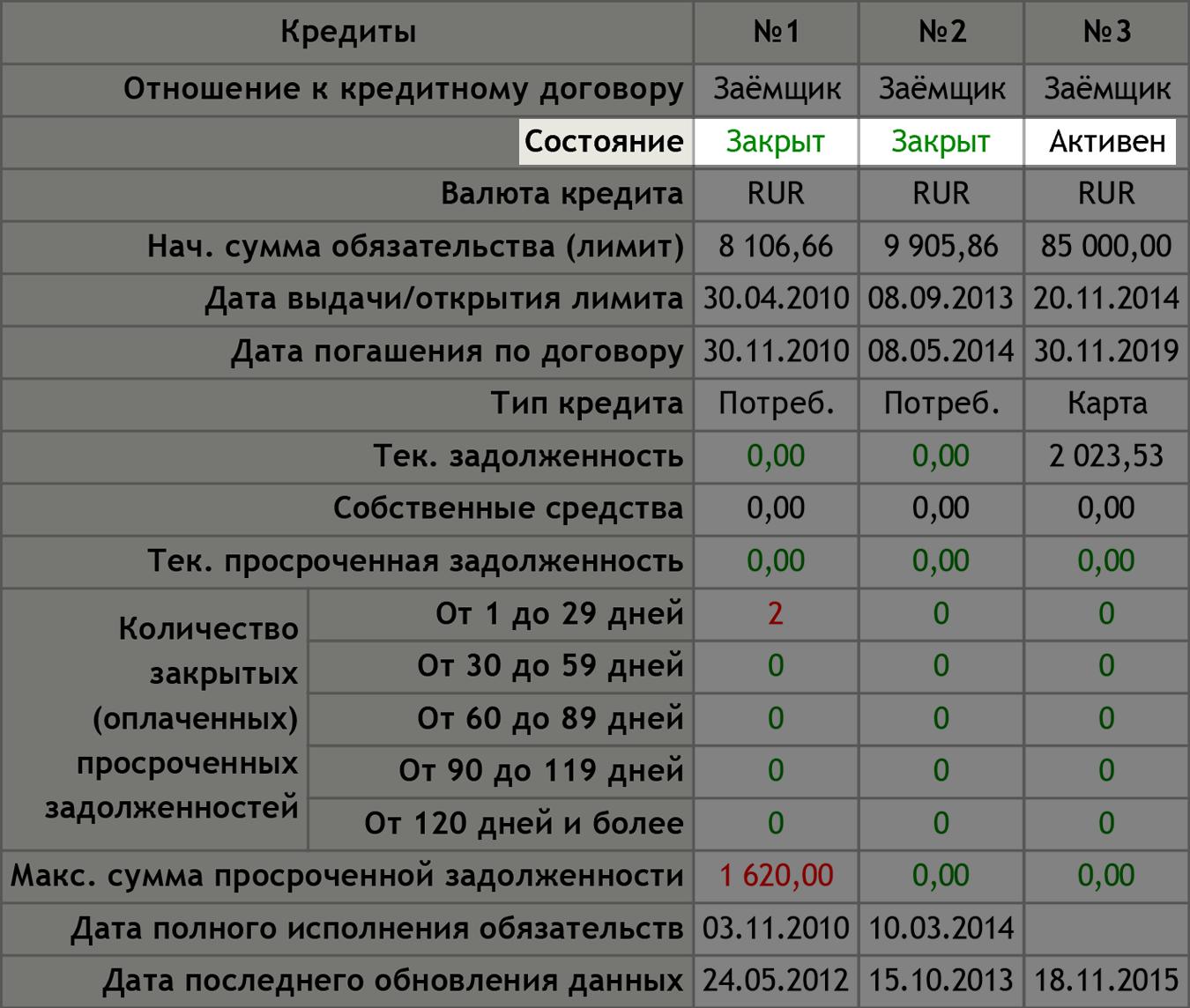Кредитная история кредитного бюро «Русский Стандарт»