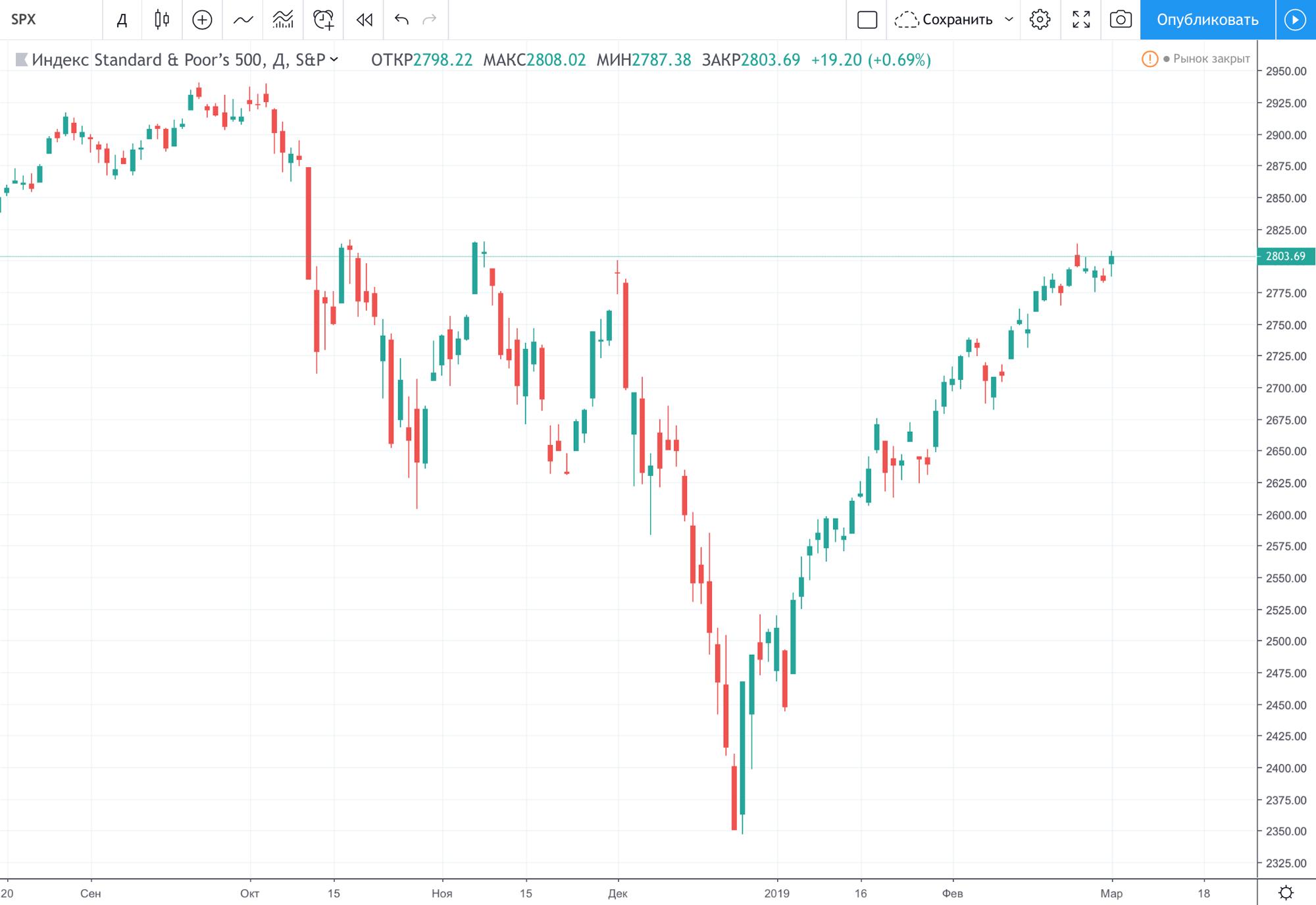 Поведение индекса S&P; 500 во второй половине 2018 и начале 2019 года. Хорошо видно ралли с конца декабря. График: Tradingview