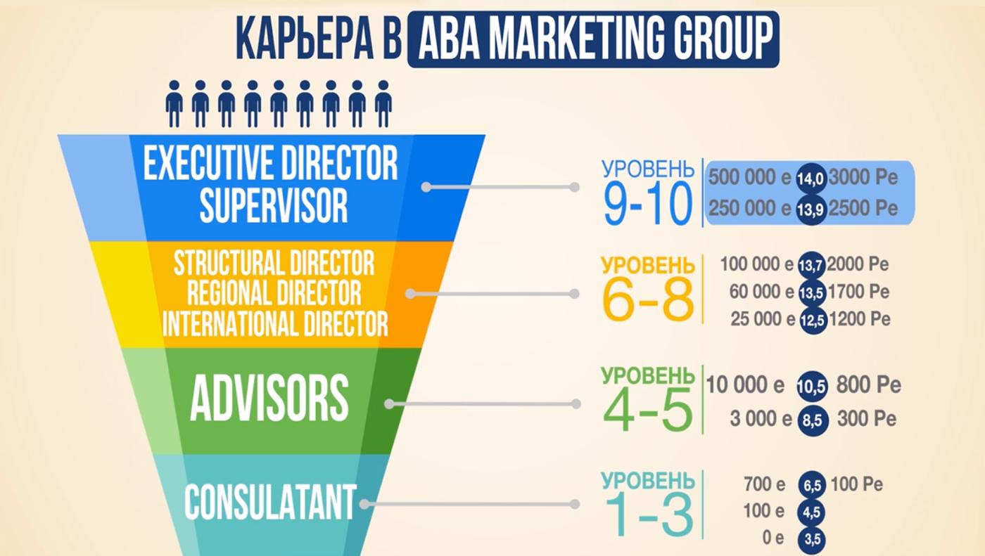 Уровни программы сетевого маркетинга в АВА