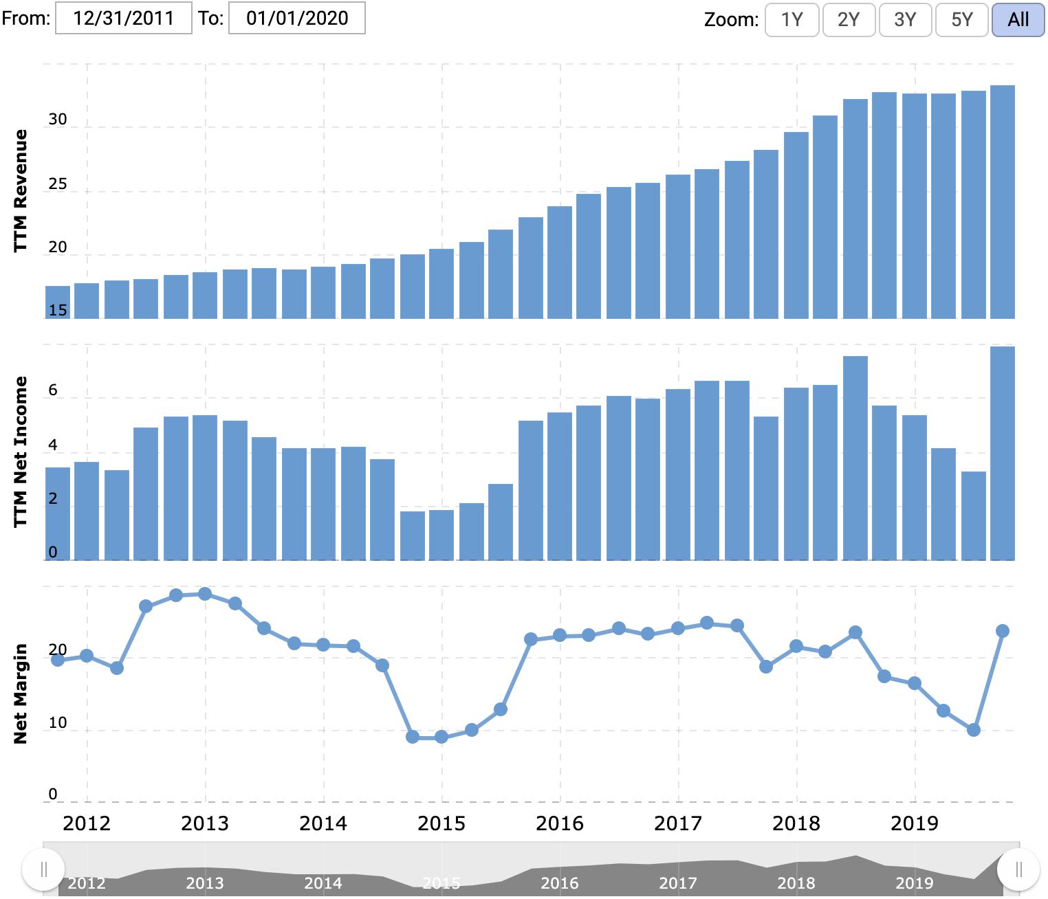 Выручка, прибыль — оба показателя за последние 12 месяцев в миллиардах долларов, итоговая маржа в процентах от выручки. Источник: Macrotrends